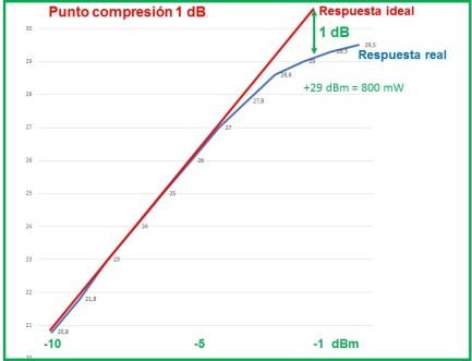 Compresión_1dB