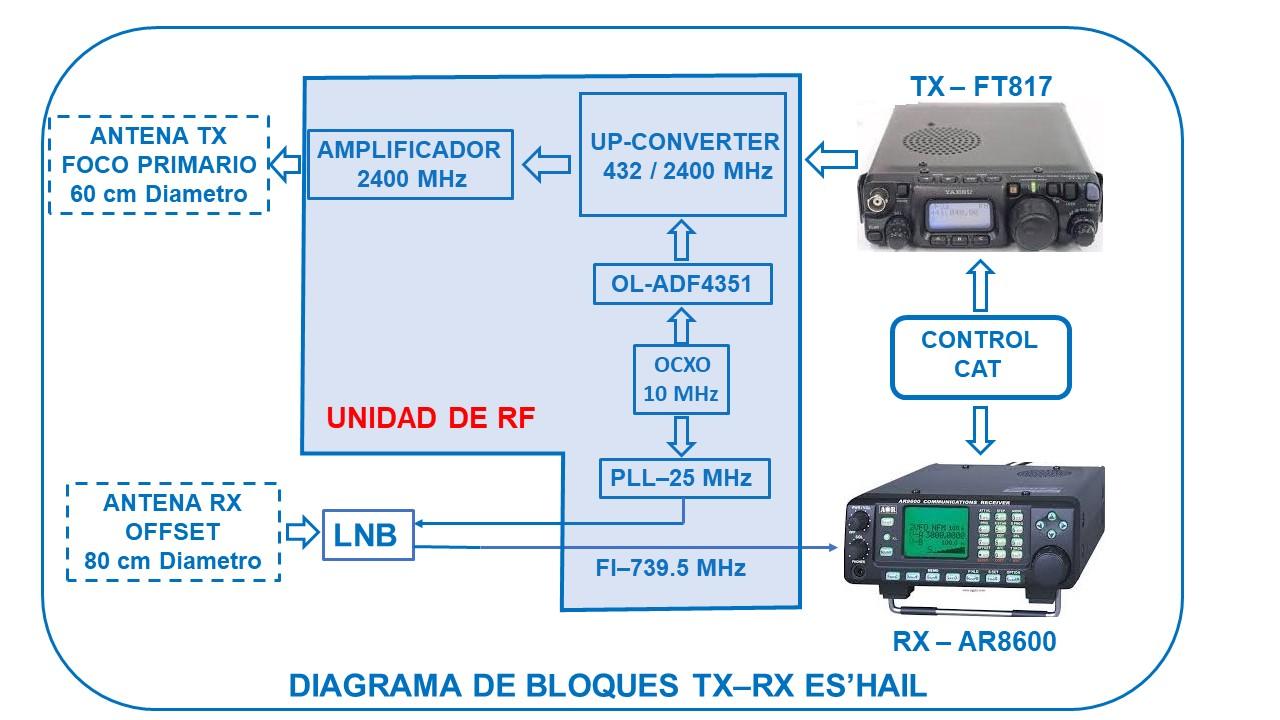 Bloqques_QO-100